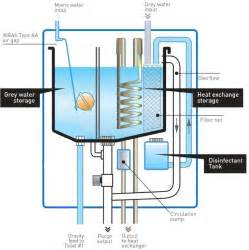 Grey Water Recycling Systems