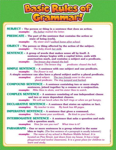grammar chart naming the parts and types of