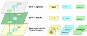 An Overview Of The Levels Of Abstraction In Enterprise