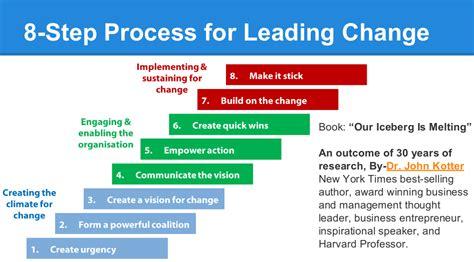 Kotter Steps by Successful Change Management Kotters 8 Step Change Autos