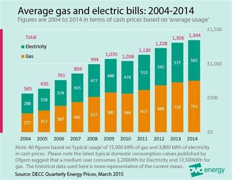 The Average Gas Bill And Average Electricity Bill Compared