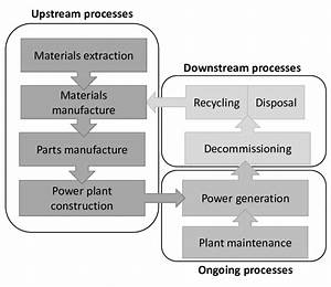 8   Process Flow Diagram Of Different Life Cycle Stages Of