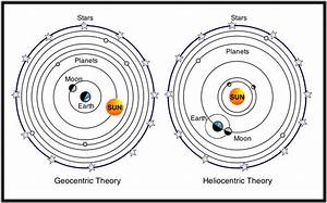 Heliocentric Vs Geocentric | The Little Thinker's Blog