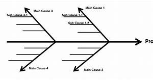 Become A Certified Project Manager  Cause And Effect Diagrams