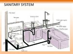 How To Open Bathtub Drain Trap by Sanitary And Water Supply