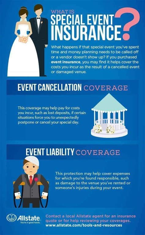 event insurance cover allstate