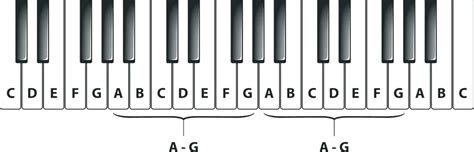 piano notes with letters piano letter notes citybirds club 10238