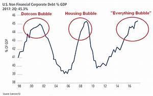 When Will the S... Stock Market Bubble Quotes