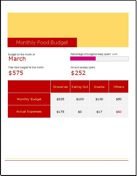 monthly food budget template  excel excel templates