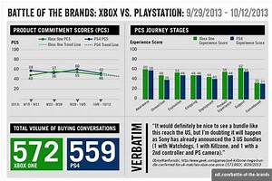 PlayStation 4 Vs Xbox One: Why The Most Talked About ...