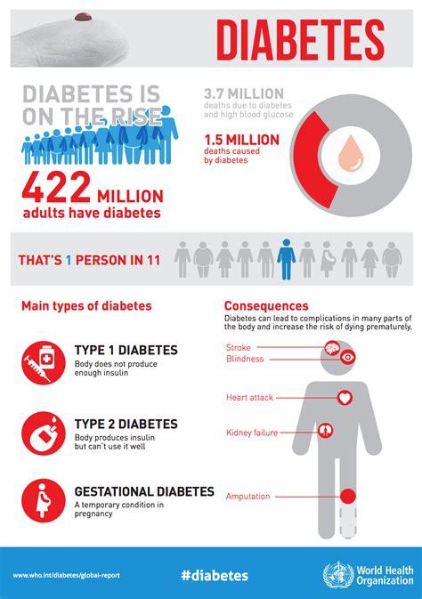 world health day  beat diabetes  regional