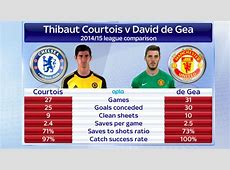An amazing comparison of Chelsea & Man United keepers