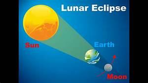 Label Diagram Of Solar And Lunar Eclipses Diagram Of ...