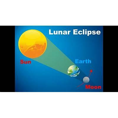 Lunareclipse Images - Reverse Search