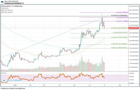 Bitcoin, Ethereum & XRP Price Prediction for July 2019