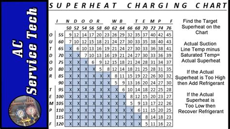 superheat charging chart   find target superheat  actual superheat   air