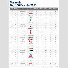 Top 100 Brands In Malaysia Revealed  Marketing Interactive