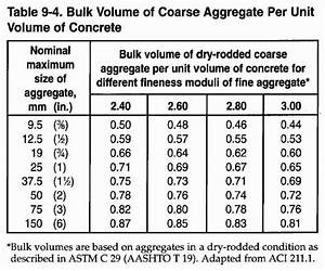 Concrete Aggregate Size Chart Solved Table 9 5 Inch Pound Units Approximate Mixing W