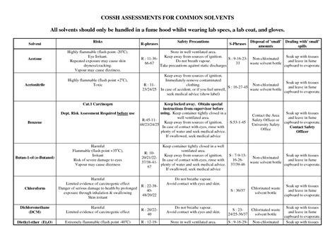 Chemical Risk Assessment Template by Coshh Register Template