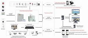 Bus Network Alarm System Overview