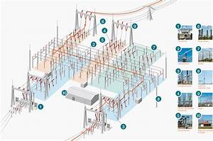 What Is What In Outdoor Hv Substation  How To Identify