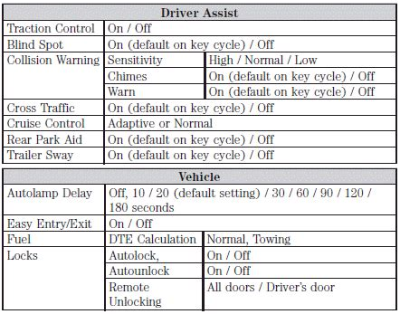 vehicle repair manual 2011 lincoln mkx instrument cluster settings vehicle settings message center instrument cluster lincoln mkx owners manual
