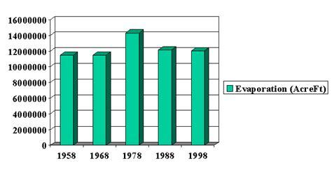 [heat Evaporation Wikipedia>> Picture Of Evaporation
