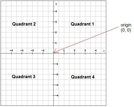 The Coordinate Plane (algebra 1, Visualizing Linear Functions) Mathplanet