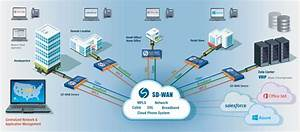Sd-wan  Software Defined Wide Area Networking