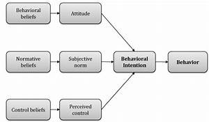 A Practical Guide To Behavioral Theory
