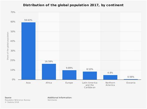 Global population - distribution by continent 2015