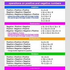 Operations With Positive And Negative Numbers  A Maths Dictionary For Kids Quick Reference By