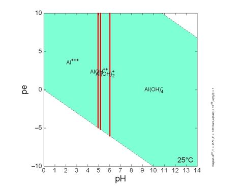 Diagram For Aluminum by Aluminum Geochemistry Eh Ph Pe Ph Diagrams And Solubility