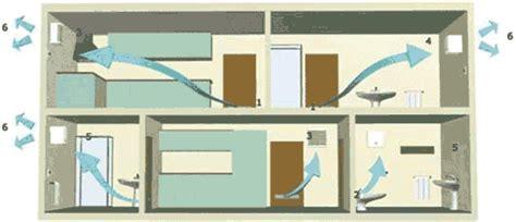 aeration chambre sans fenetre aeration chambre sans fenetre maison design mochohome com