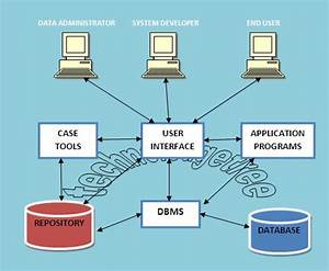Explain Various Components Of Dbms With Neat Sketch