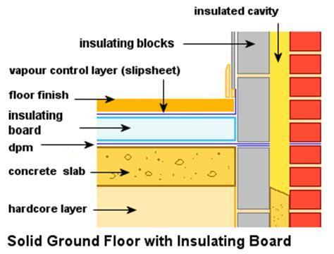 How to install rigid floor insulation on the ground floor