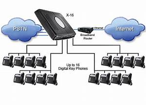 Want To Buy A Pbx System For Your System  U2013 Pbx System Guide