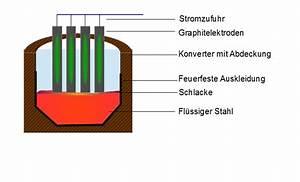 Gewicht Stahl Berechnen : elektrostahlverfahren metallteile verbinden ~ Themetempest.com Abrechnung