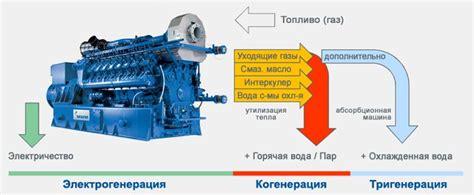 Когенерационные установки и электростанции на сжиженном газе
