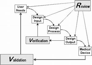 design control design input output verification With medical device document control software