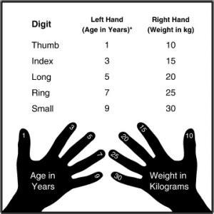 pediatric vital signs wikem