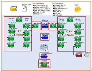Modeling And Simulation Of Secure Multi