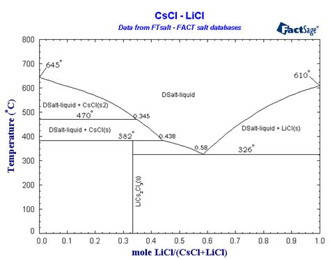 Li2o Phase Diagram by Fact Salt Database List Of Systems And Phases
