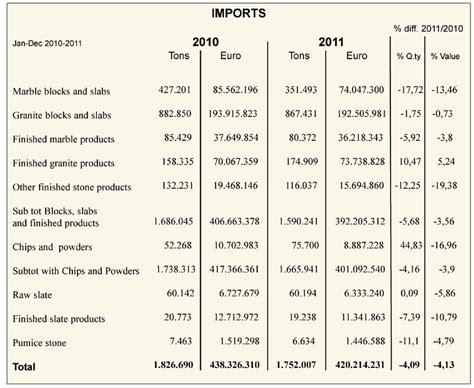 exports imports of marble and granite in italy 2011