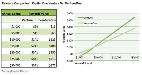 capital  venture credit card review  tops  travel rewards