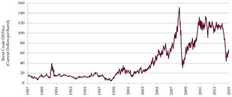 Photos of How Much Is Crude Oil