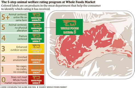 supermarket adopts animal welfare standards  meat  canada