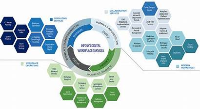 Workplace Digital Services Microsoft Infosys Transformation Overview