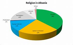 File:Religion in Albania 2.png - Wikimedia Commons