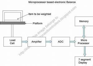 Microprocessor Based Electronic Balance  U2013 A Mini Project